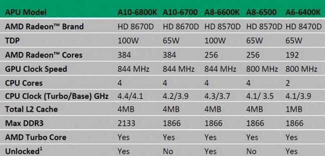 AMD-Richland-Lineup