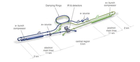 linear-collider-blueprint-1
