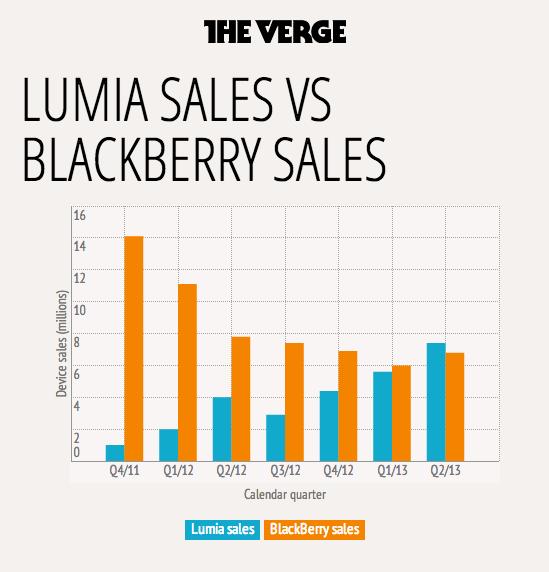 Продажи Lumia и BlackBerry