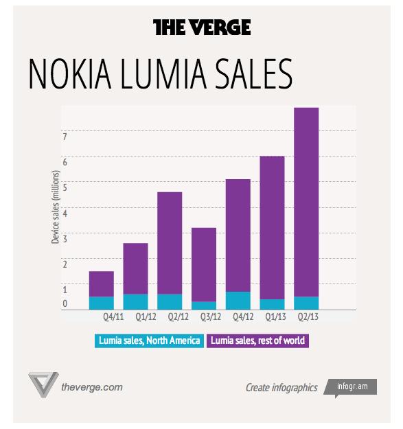 Продажи Lumia