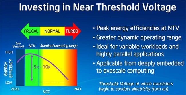 Технология Intel Near Threshold Voltage