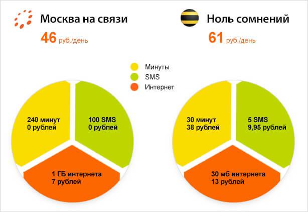где можно сравнить тарифы всех операторов сотовой связи: