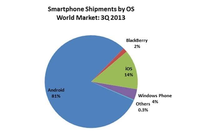 smartphone-numbers