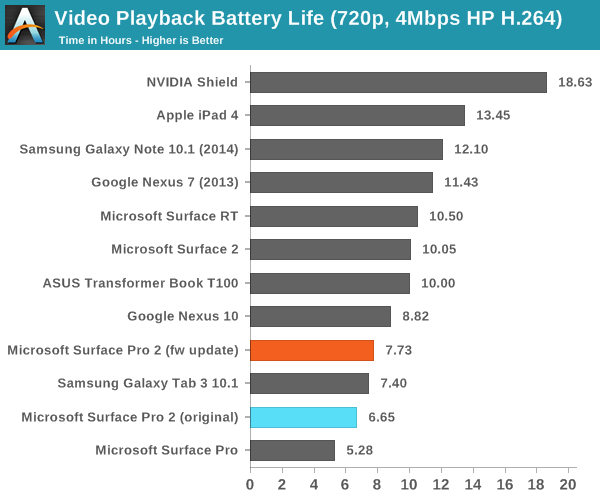 Video Playback Battery Life Test