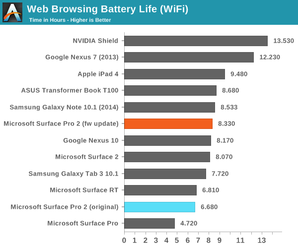 Web Browsing Battery Life Test