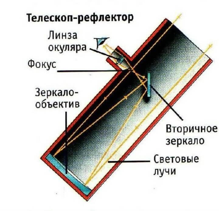 Рефрактор своими руками телескоп 29