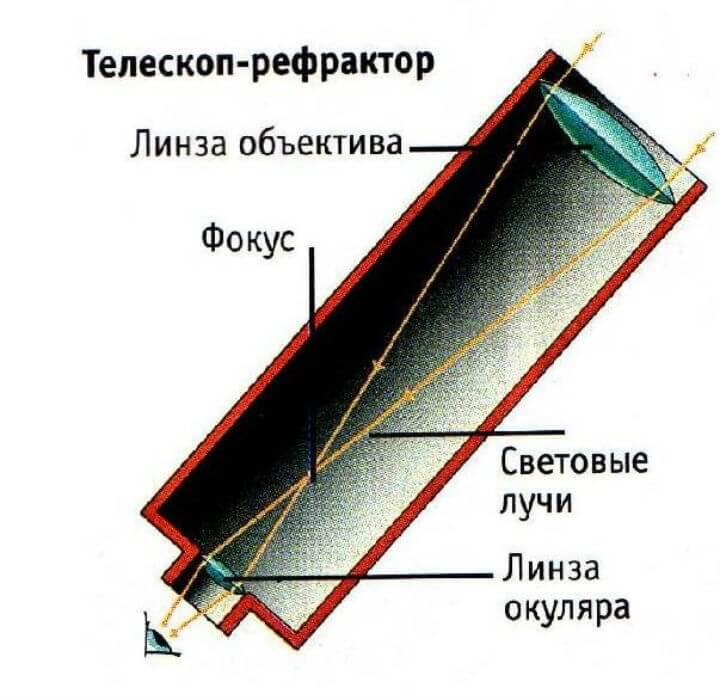 Рефрактор своими руками телескоп 10