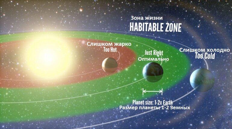 Правильное месторасположение планеты