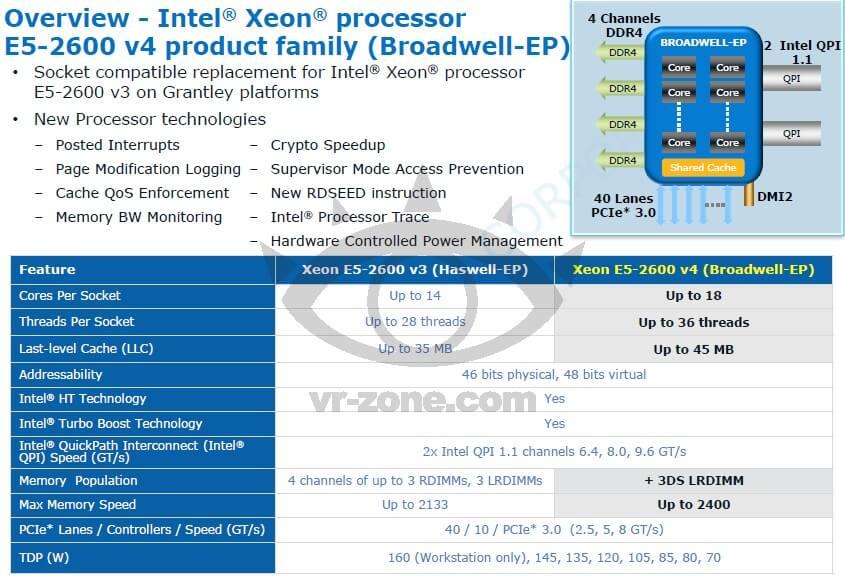 Процессор Intel c 18 ядрами