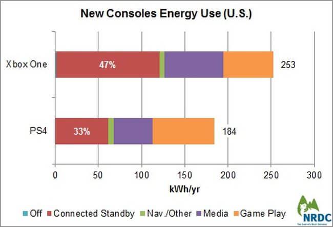 Сколько энергии расходуют новые консоли в течение года?
