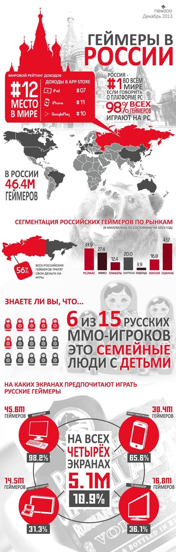 Инфографика о геймерах России