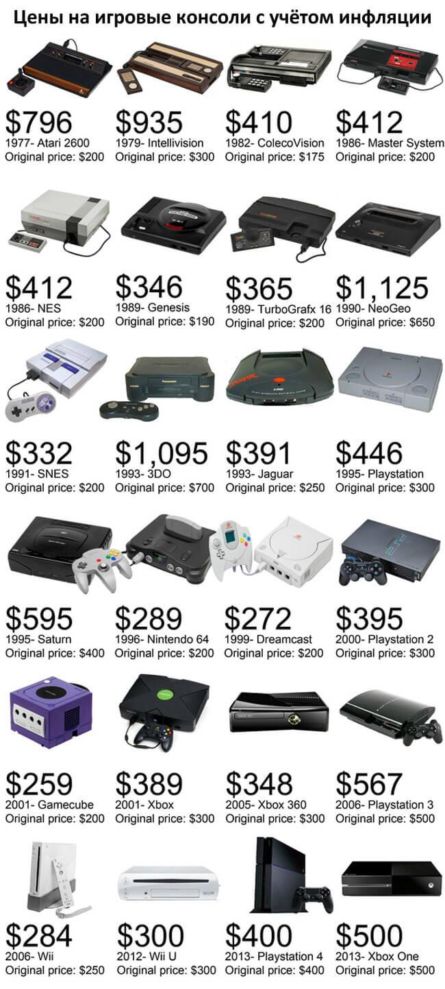 Цены на игровые консоли