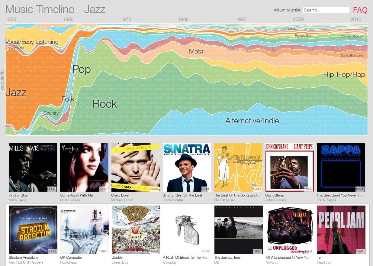 Карта музыкальной популярности от Google