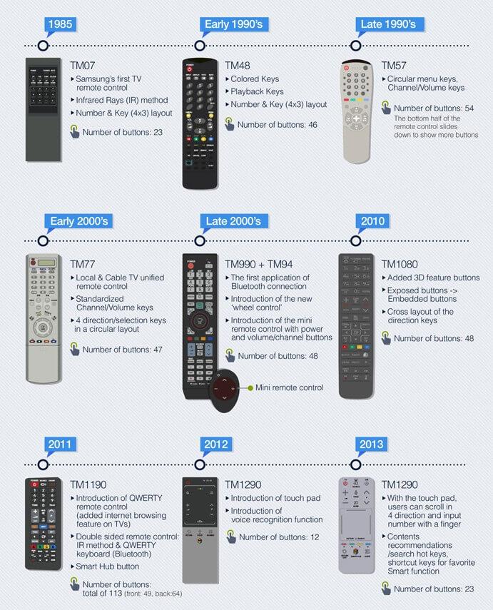 Эволюция пультов Samsung