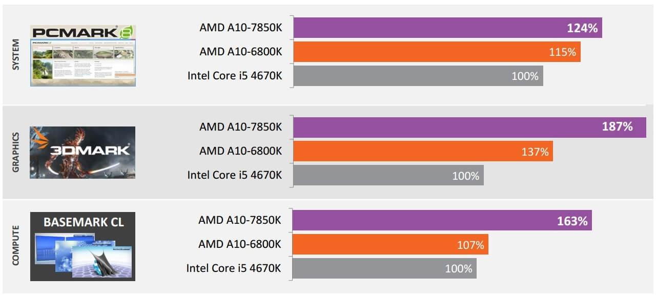 AMD-Kaveri3