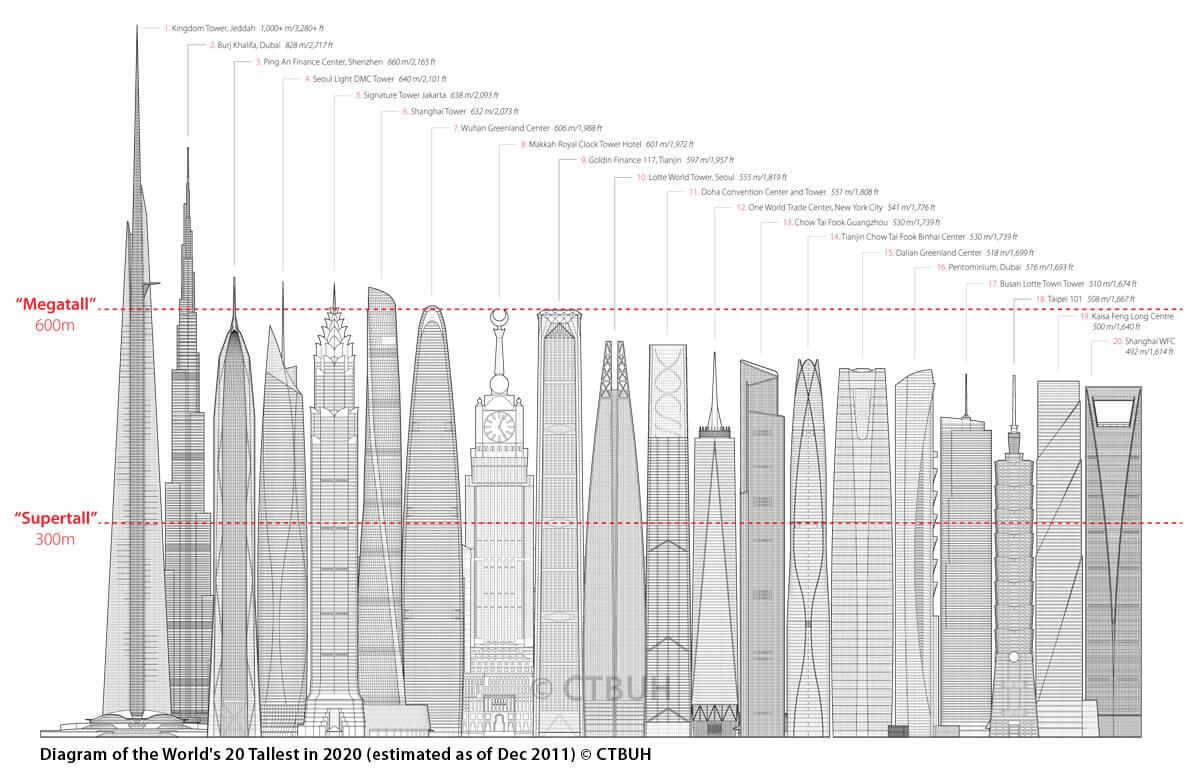 Самые высокие небоксрёбы по прогнозам специалистов на 2020 год