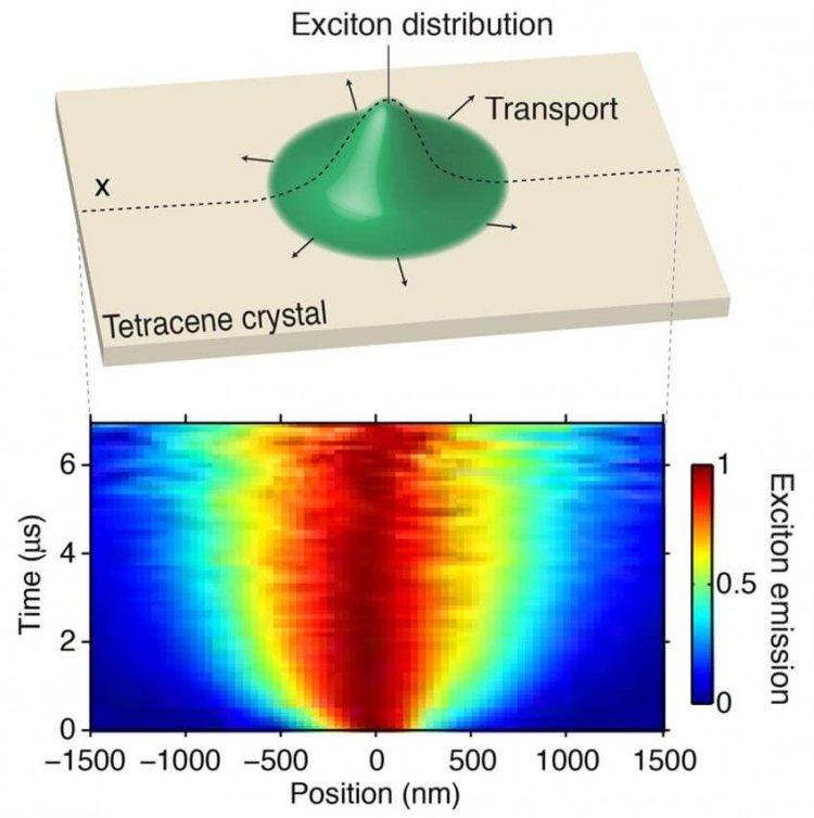 Экситон в кристалле тетрацена