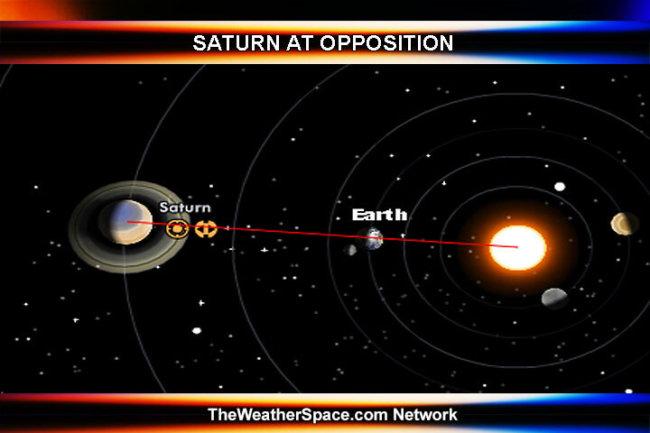 10 мая сатурн в противостоянии