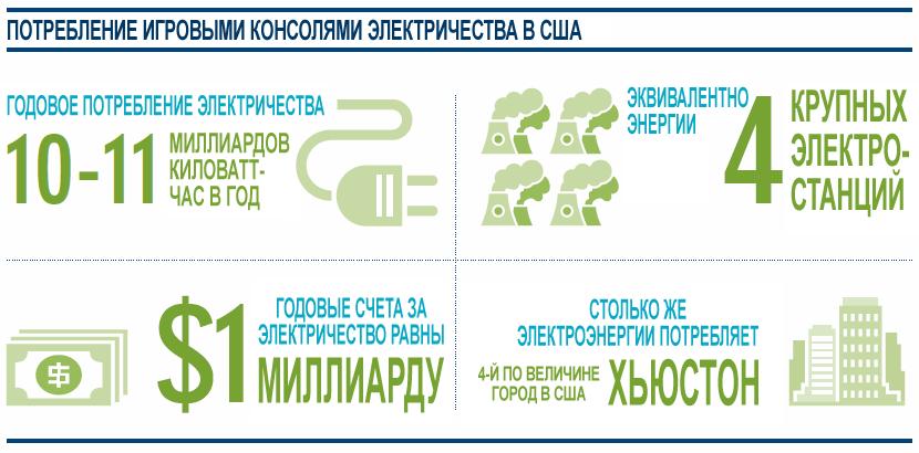 Инфографика с итогами исследований