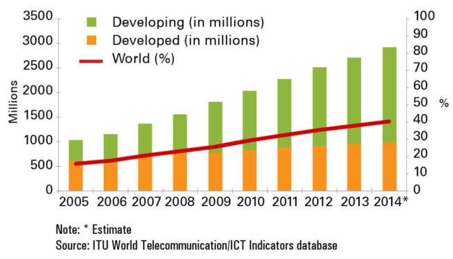 Рост числа пользователей Интернета в последние годы