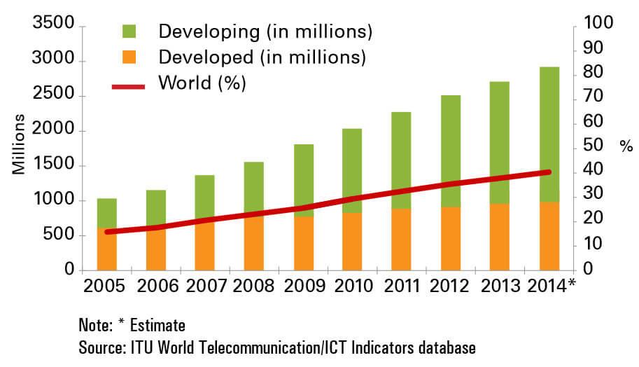 В начале 2015 года Интернет посетит трёхмиллиардный по счёту пользователь