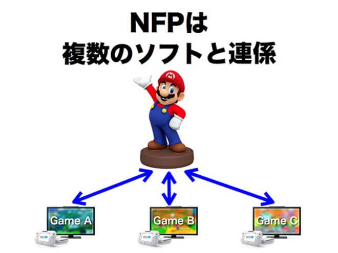 Nintendo планирует выпустить серию интерактивных фигурок своих персонажей