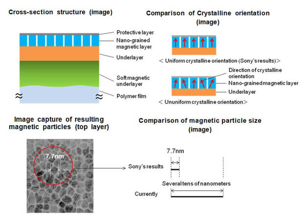 sony-nanoparticle-tape
