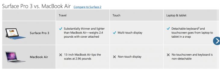 Microsoft предложит покупателям скидку в 650 долларов на Surface 3 за их MacBook Air