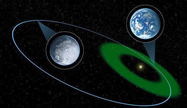 Эксцентричная орбита
