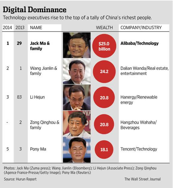 Рейтинг самых богатых людей Китая