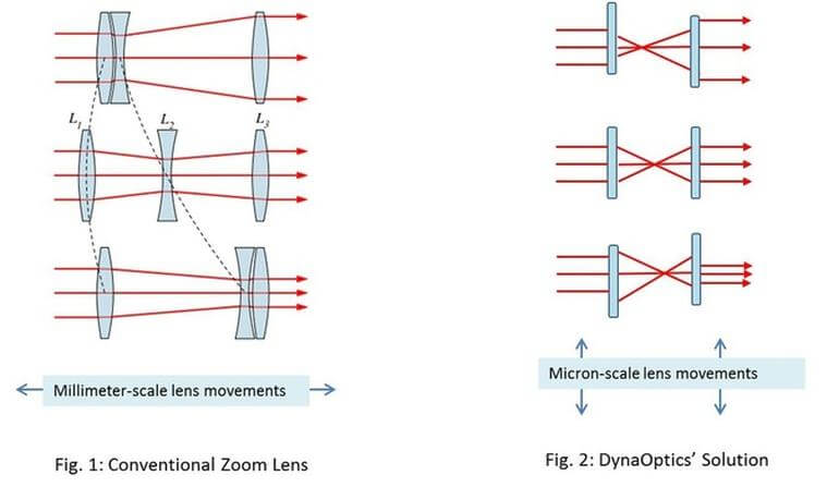 DynaOptics зум для смартфонов