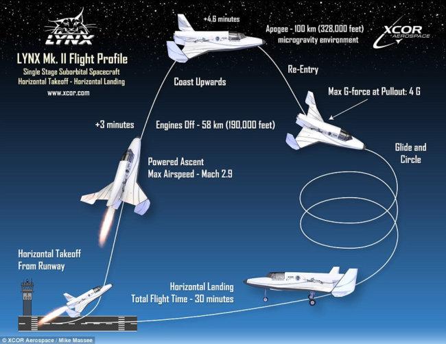 Полет XCOR Lynx
