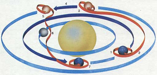 Гомановская траектория