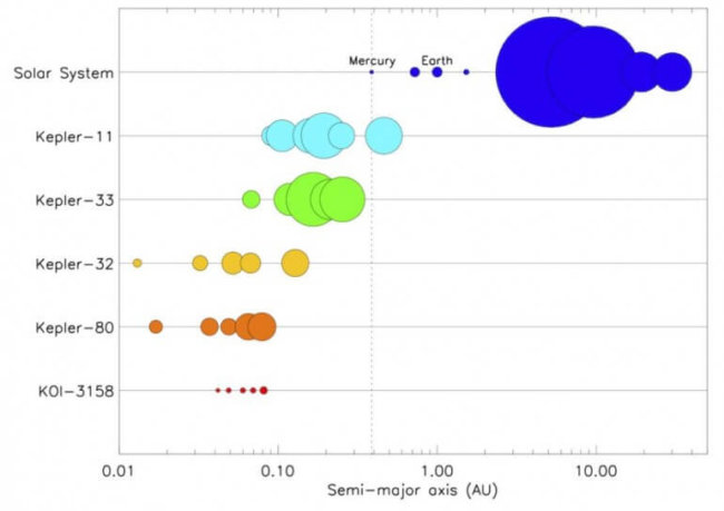 Сравнение KOI-3158 с другими системами