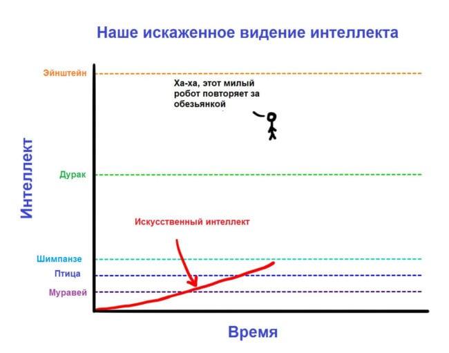 https://hi-news.ru/wp-content/uploads/2015/02/Intelligence-650x511.jpg
