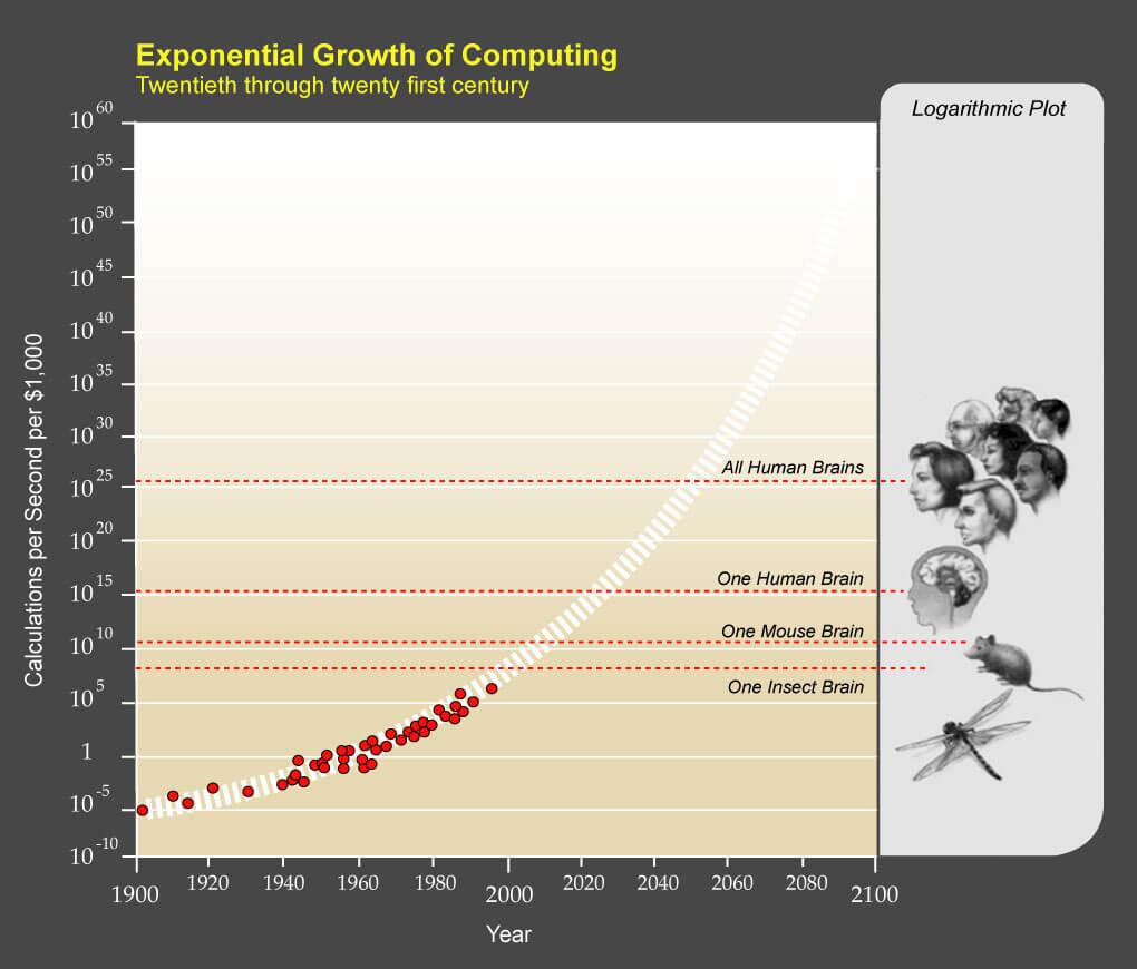 Экспоненциальный рост ИИ