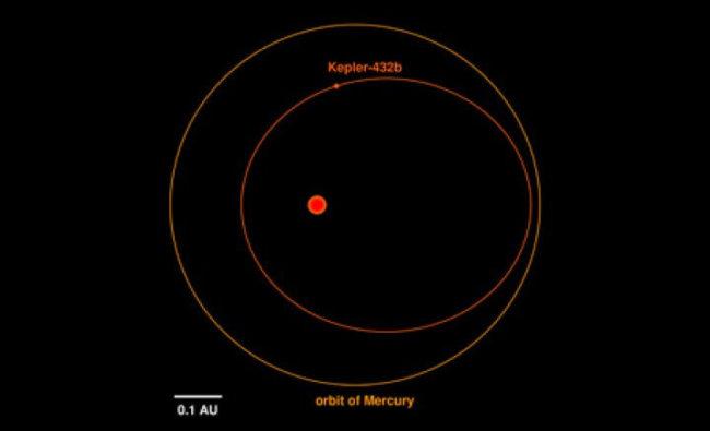 Kepler-432b