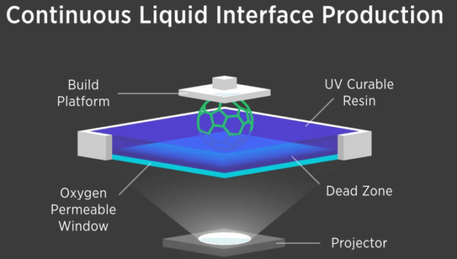 Continuous Liquid Interface Production