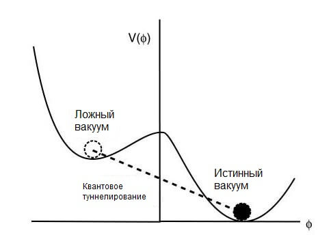 Квантовое туннелирование