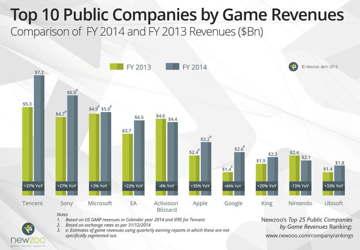 Кому из крупнейших игровых компаний лучше всех живётся
