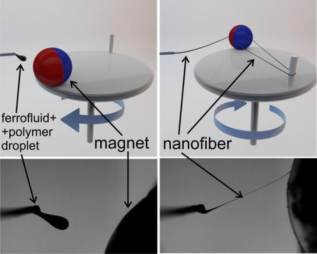 «Магнетоспин» - новый метод производства нановолокна