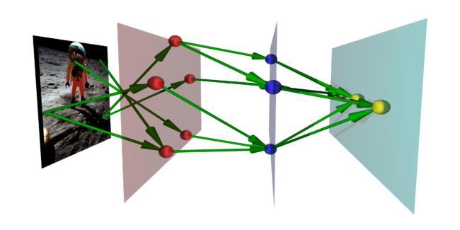 Как работают нейронные сети, которые мы используем каждый день