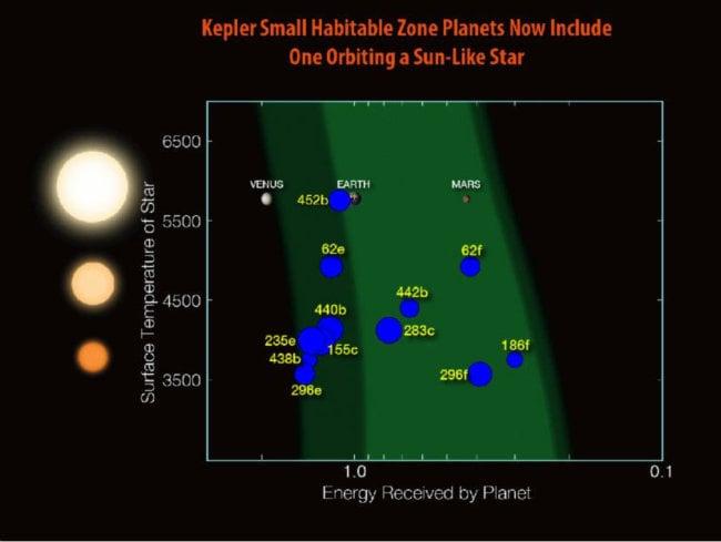 «Кеплер» открыл похожую на Землю планету