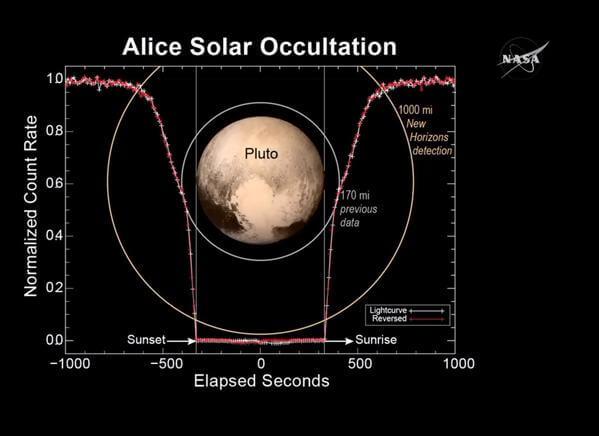 Зонд «Новые горизонты» открыл ледяные равнины на «сердце» Плутона