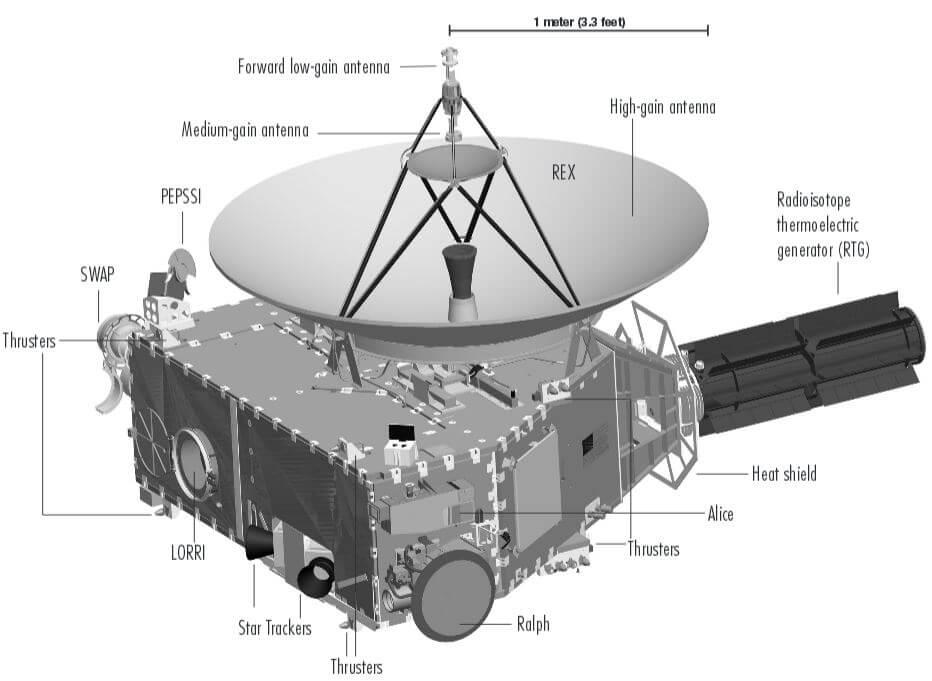 Как зонд «Новые горизонты» передаёт данные на Землю