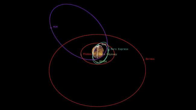 Как NASA избегает «пробок» на Марсе