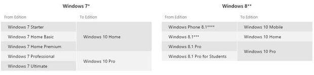 Состоялся релиз Windows 10