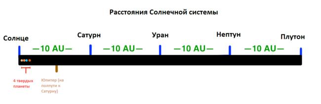 Расстояния Солнечной системы
