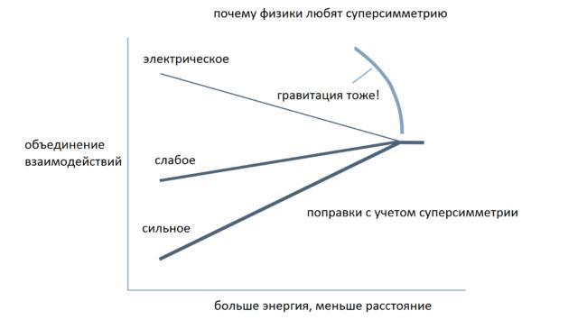 Суперсимметрия