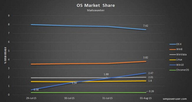 windows-10-market-share